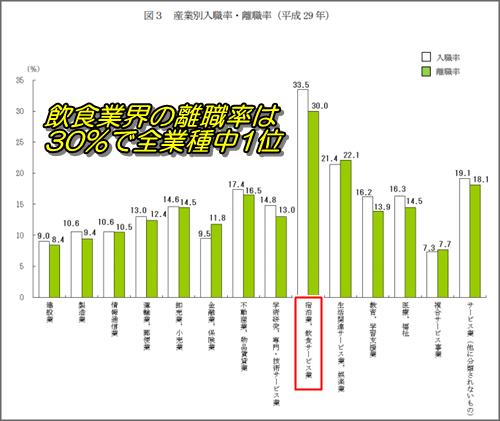産業別入職率・離職率の比較データ。平成29年厚生労働省の雇用動向調査より