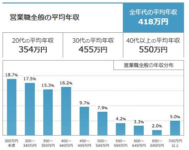20代・30代・40代の営業職の平均年収データ