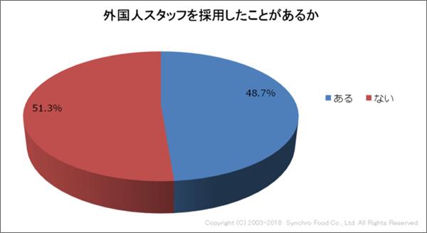 飲食店で外国人の採用経験は8.7%