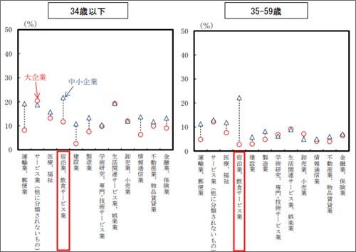 年齢・産業・企業規模別の離職率(2016年・厚生労働省)