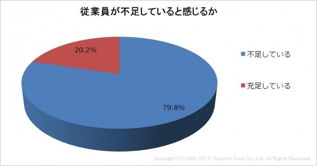 飲食店の人手不足は全体の79.8%