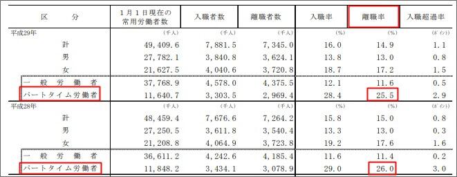 パートタイム労働者の離職率のデータ