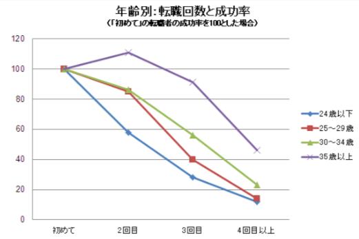 年齢別転職成功率データ(doda)