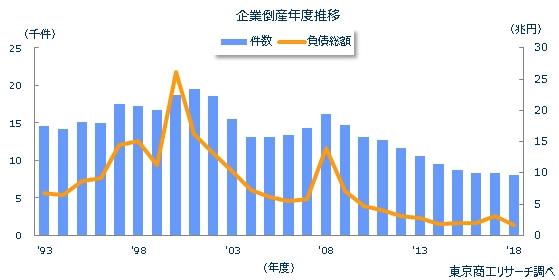 2018年企業の倒産件数(東京商工リサーチ)