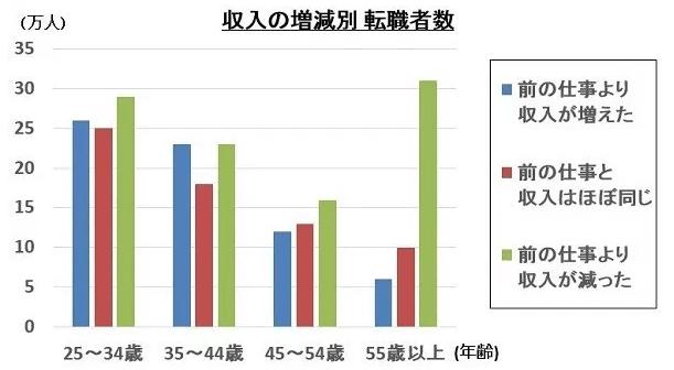 世代別収入増減比較