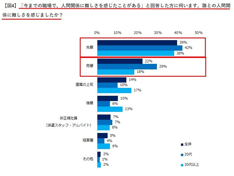 「職場の人間関係」の意識調査(enジャパン)
