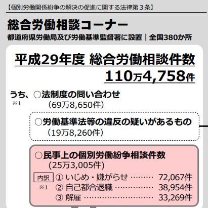 平成29年総合労働相談件数(厚生労働省)