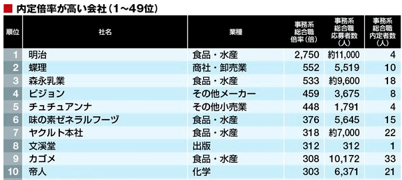 就活の競争倍率TOP100(就職四季報)
