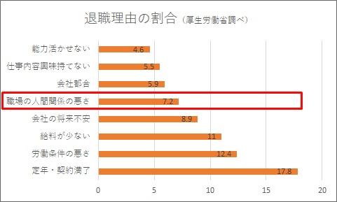 転職入職者が前職を辞めた理由 (平成29年厚生労働省/雇用動向調査)