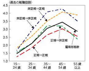 年齢別過去の転職回数(厚生労働省)