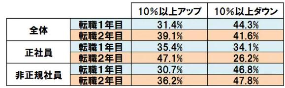 転職での年収増減データ(日経スタイル)