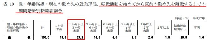 転職活動の期間に関する調査データ(厚生労働省)