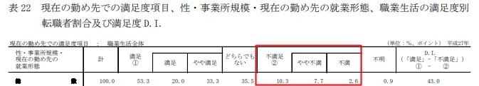 転職先の満足度調査(厚生労働省)