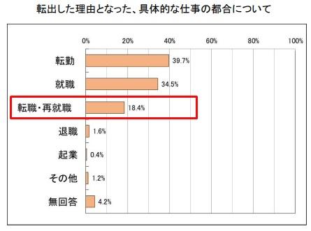 名古屋市から県外転職者の割合