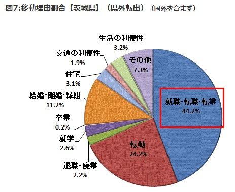 茨城県から県外転職者の割合