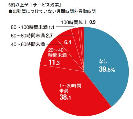 サービス残業の割合(日経ビジネス)