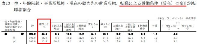 転職後の賃金増減の変化(厚生労働省)