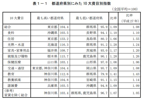 都道府県別消費者物価指数(総務省)