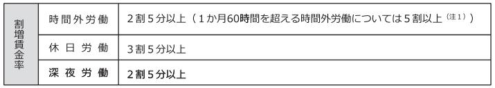 割増賃金(厚生労働省)