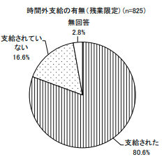 時間外支給の有無(東京産業労働局)