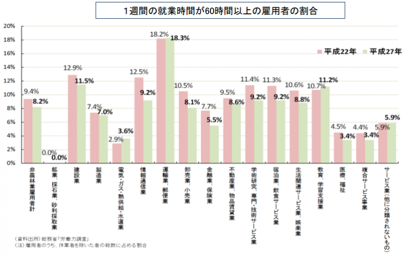 残業多い業界(厚生労働省)
