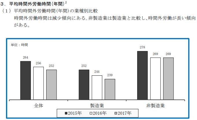 時間外労働時間の推移(日本経済連合)